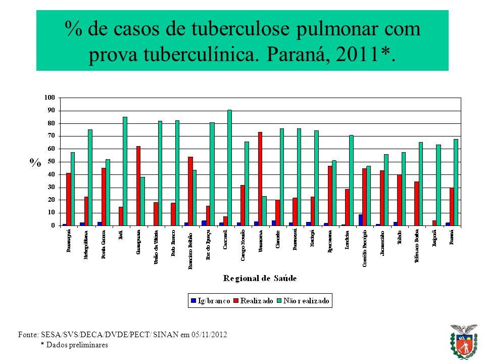 % de casos de tuberculose pulmonar com prova tuberculínica. Paraná, 2011*. Fonte: SESA/SVS/DECA/DVDE/PECT/ SINAN em 05/11/2012 * Dados preliminares