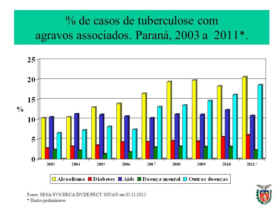 % de casos de tuberculose com agravos associados. Paraná, 2003 a 2011*. Fonte: SESA/SVS/DECA/DVDE/PECT/ SINAN em 05/11/2012 * Dados preliminares