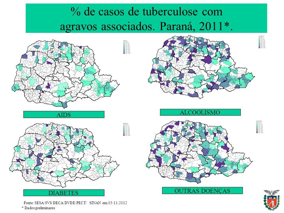 AIDS ALCOOLISMO DIABETES OUTRAS DOENÇAS Fonte: SESA/SVS/DECA/DVDE/PECT/ SINAN em 05/11/2012 * Dados preliminares % de casos de tuberculose com agravos