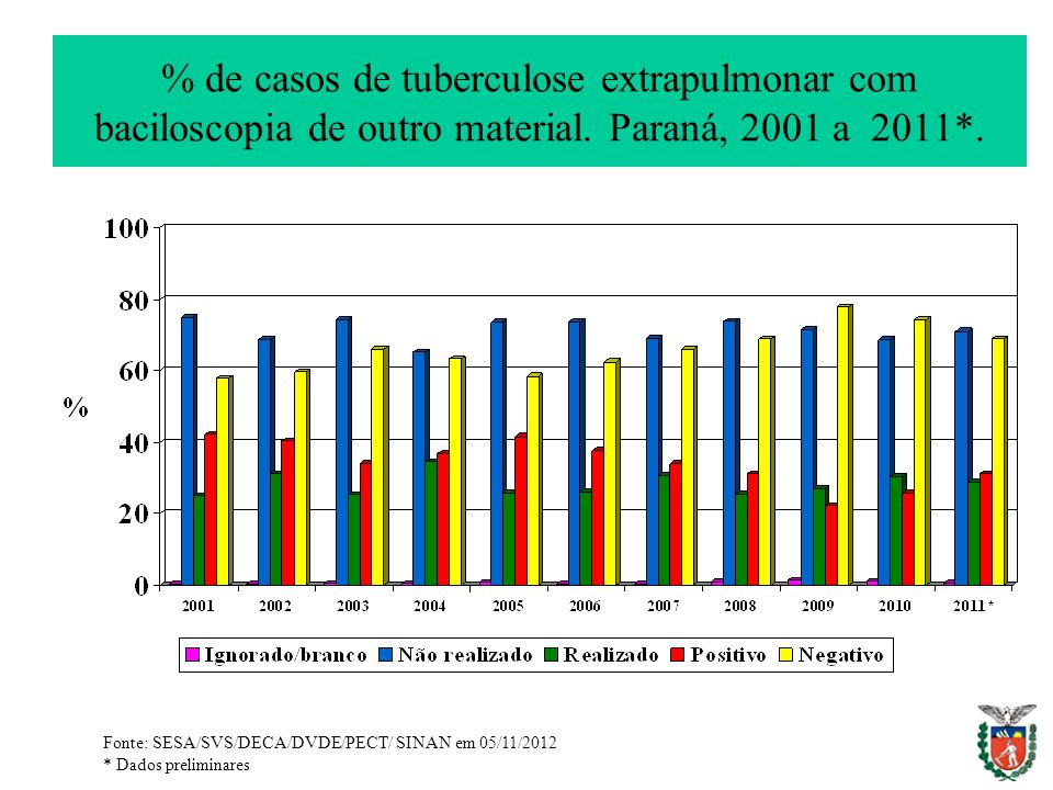 % de casos de tuberculose extrapulmonar com baciloscopia de outro material. Paraná, 2001 a 2011*. Fonte: SESA/SVS/DECA/DVDE/PECT/ SINAN em 05/11/2012