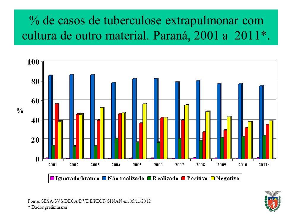% de casos de tuberculose extrapulmonar com cultura de outro material. Paraná, 2001 a 2011*. Fonte: SESA/SVS/DECA/DVDE/PECT/ SINAN em 05/11/2012 * Dad