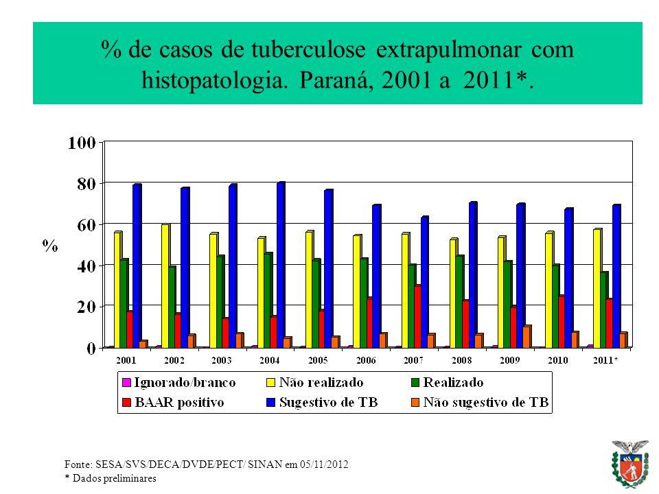 % de casos de tuberculose extrapulmonar com histopatologia. Paraná, 2001 a 2011*. Fonte: SESA/SVS/DECA/DVDE/PECT/ SINAN em 05/11/2012 * Dados prelimin