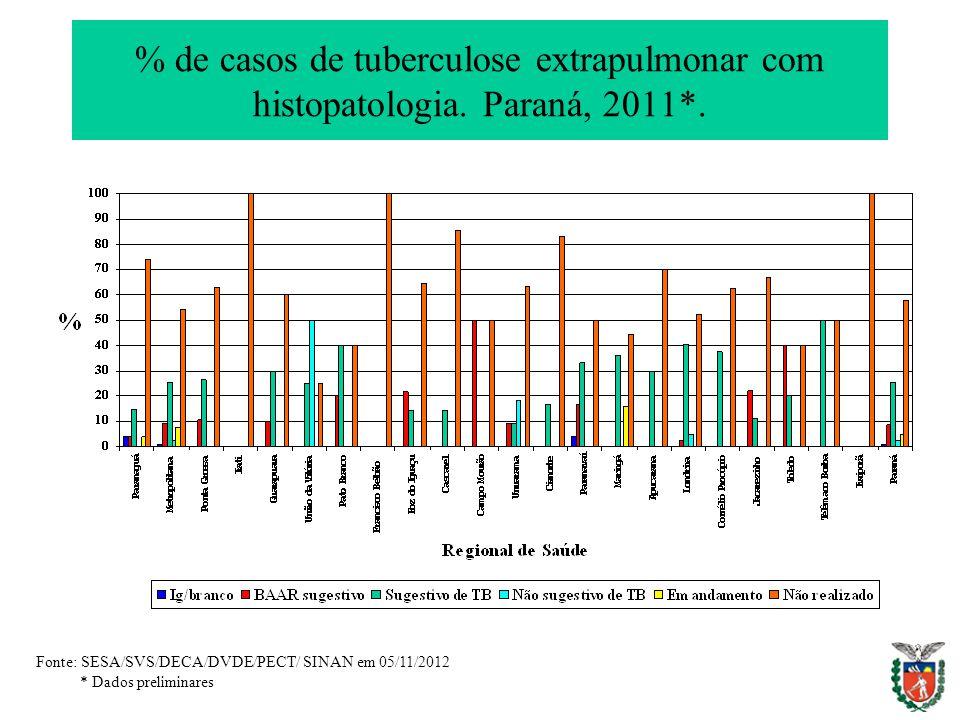 % de casos de tuberculose extrapulmonar com histopatologia. Paraná, 2011*. Fonte: SESA/SVS/DECA/DVDE/PECT/ SINAN em 05/11/2012 * Dados preliminares