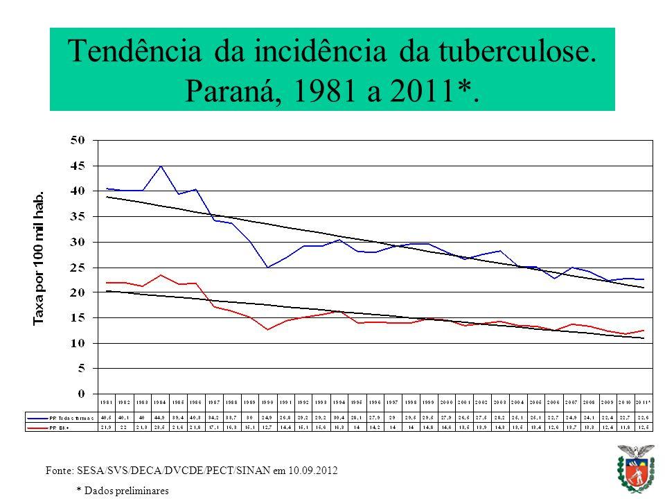 Tendência da incidência da tuberculose. Paraná, 1981 a 2011*. Fonte: SESA/SVS/DECA/DVCDE/PECT/SINAN em 10.09.2012 * Dados preliminares