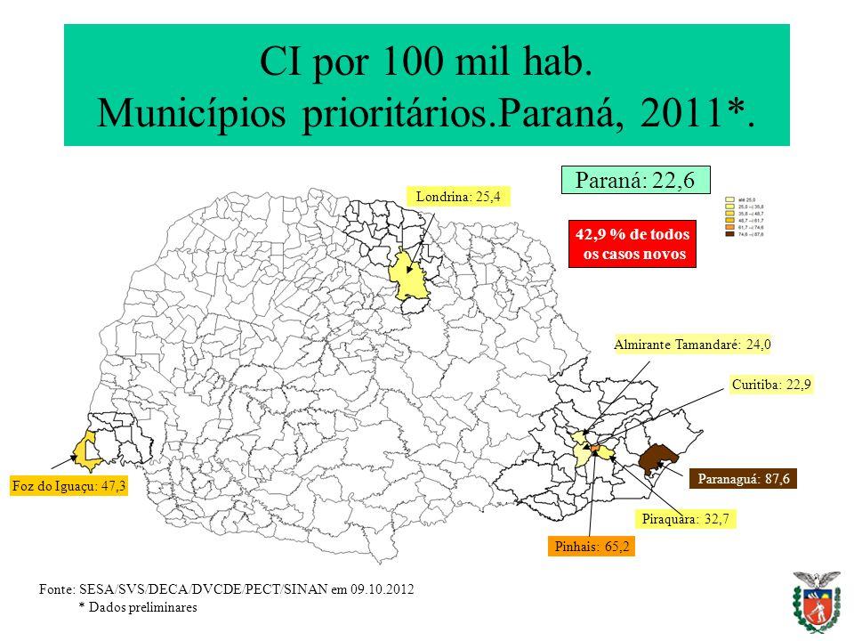 CI por 100 mil hab. Municípios prioritários.Paraná, 2011*. Foz do Iguaçu: 47,3 Londrina: 25,4 Paranaguá: 87,6 Piraquara: 32,7 Pinhais: 65,2 Curitiba: