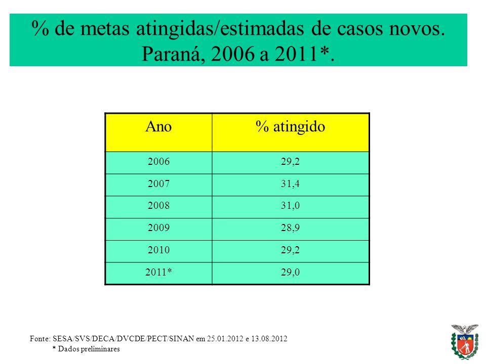 % de metas atingidas/estimadas de casos novos. Paraná, 2006 a 2011*. Ano% atingido 200629,2 200731,4 200831,0 200928,9 201029,2 2011*29,0 Fonte: SESA/