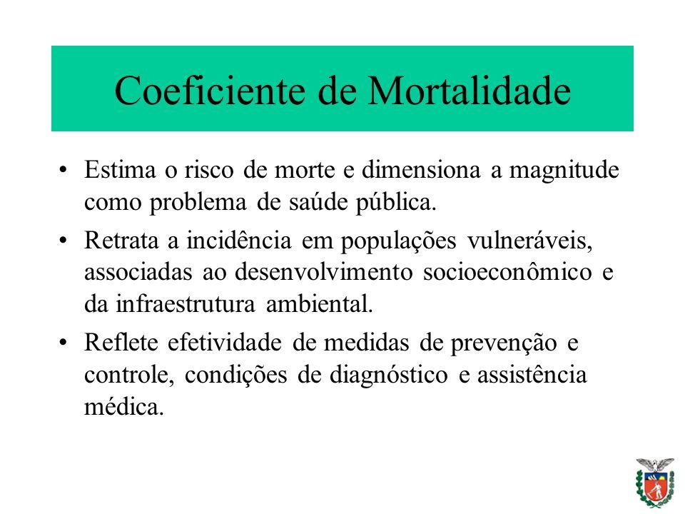 Coeficiente de Mortalidade Estima o risco de morte e dimensiona a magnitude como problema de saúde pública. Retrata a incidência em populações vulnerá