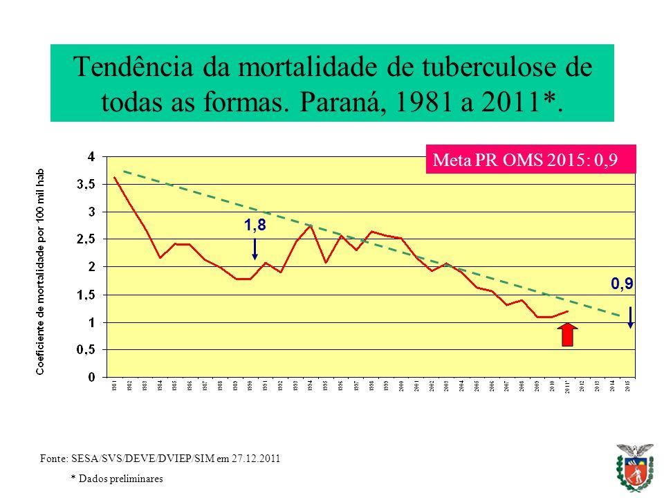Tendência da mortalidade de tuberculose de todas as formas. Paraná, 1981 a 2011*. 1,8 0,9 Fonte: SESA/SVS/DEVE/DVIEP/SIM em 27.12.2011 * Dados prelimi