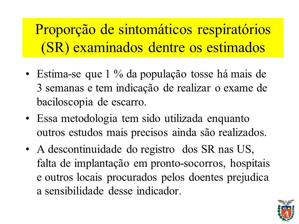 Proporção de sintomáticos respiratórios (SR) examinados dentre os estimados Estima-se que 1 % da população tosse há mais de 3 semanas e tem indicação