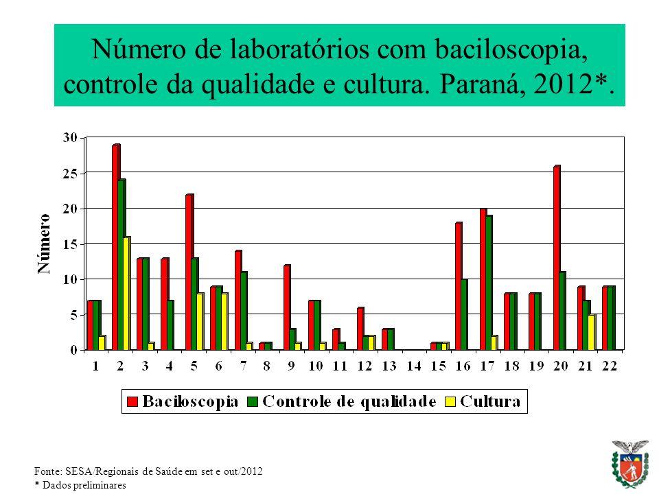 Número de laboratórios com baciloscopia, controle da qualidade e cultura. Paraná, 2012*. Fonte: SESA/Regionais de Saúde em set e out/2012 * Dados prel