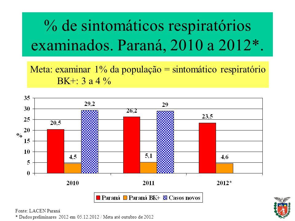 % de sintomáticos respiratórios examinados. Paraná, 2010 a 2012*. Fonte: LACEN Paraná * Dados preliminares 2012 em 05.12.2012 / Meta até outubro de 20