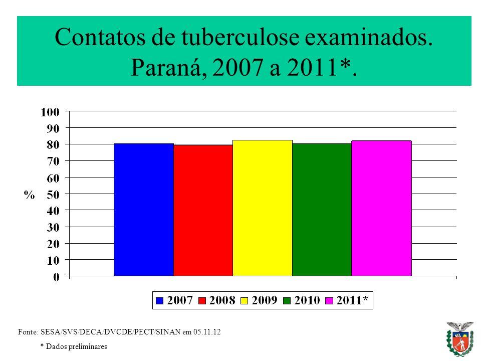 Contatos de tuberculose examinados. Paraná, 2007 a 2011*. Fonte: SESA/SVS/DECA/DVCDE/PECT/SINAN em 05.11.12 * Dados preliminares