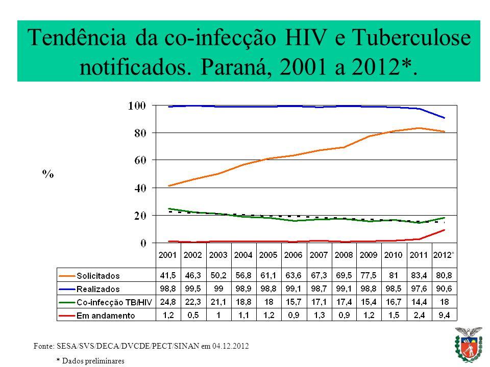 Tendência da co-infecção HIV e Tuberculose notificados. Paraná, 2001 a 2012*. Fonte: SESA/SVS/DECA/DVCDE/PECT/SINAN em 04.12.2012 * Dados preliminares