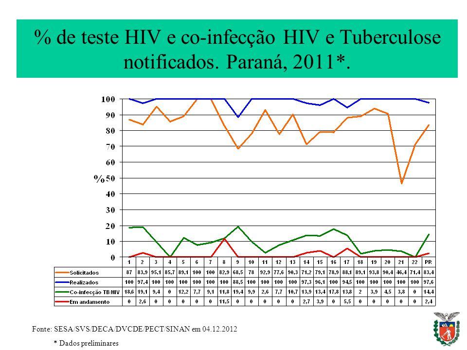 % de teste HIV e co-infecção HIV e Tuberculose notificados. Paraná, 2011*. Fonte: SESA/SVS/DECA/DVCDE/PECT/SINAN em 04.12.2012 * Dados preliminares