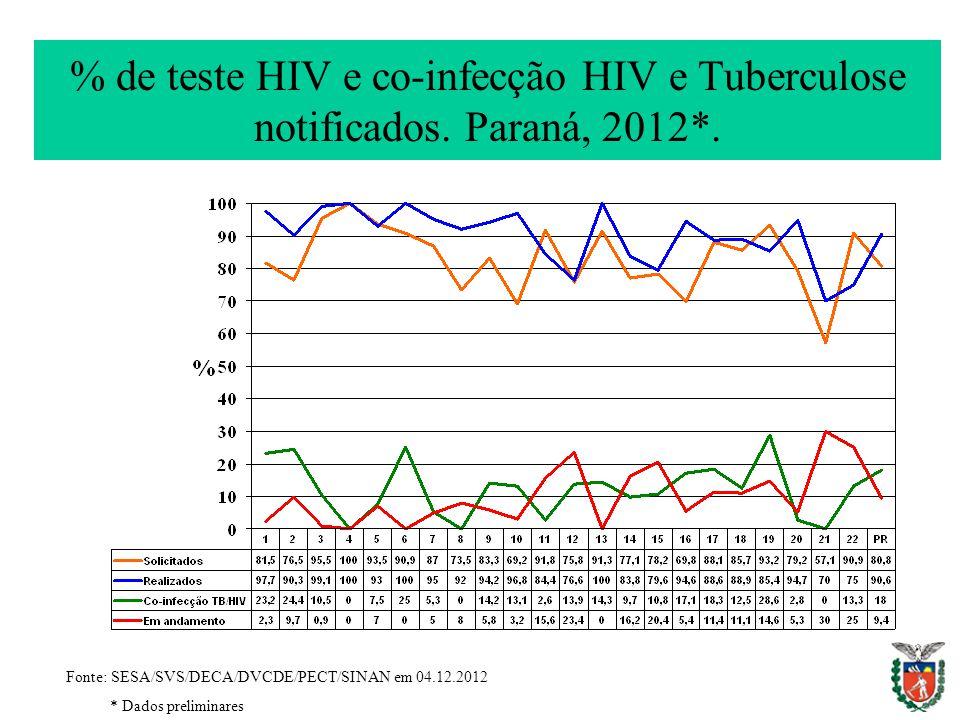 % de teste HIV e co-infecção HIV e Tuberculose notificados. Paraná, 2012*. Fonte: SESA/SVS/DECA/DVCDE/PECT/SINAN em 04.12.2012 * Dados preliminares