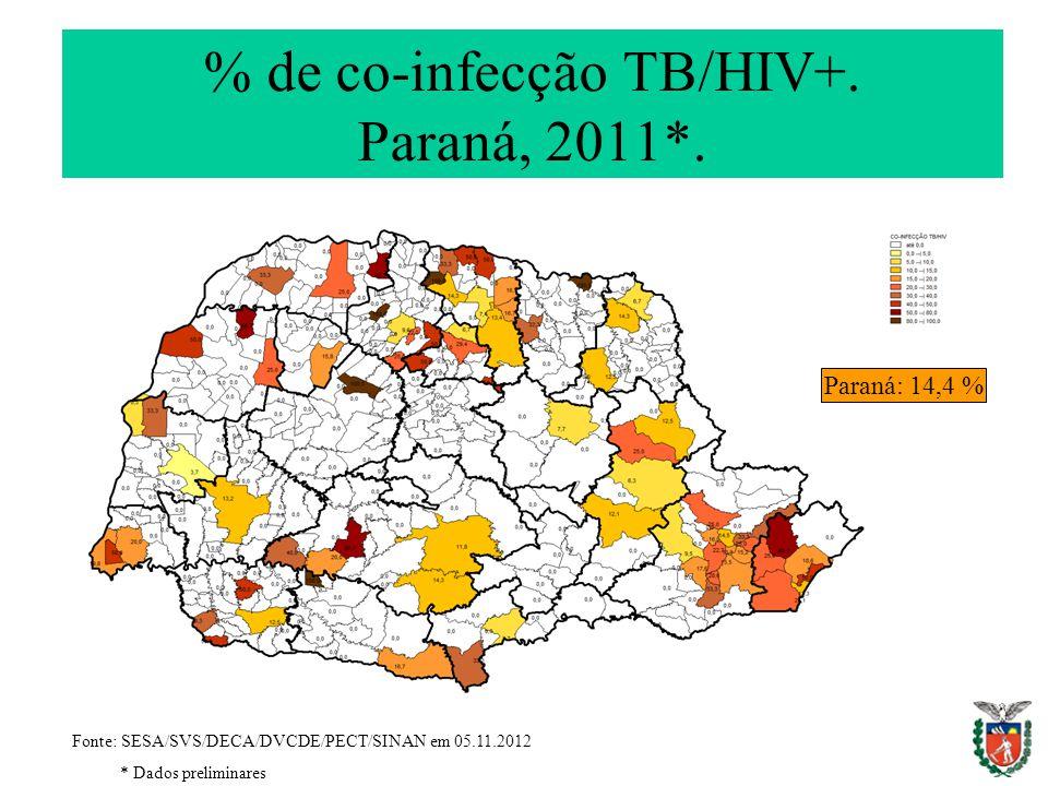 % de co-infecção TB/HIV+. Paraná, 2011*. Fonte: SESA/SVS/DECA/DVCDE/PECT/SINAN em 05.11.2012 * Dados preliminares Paraná: 14,4 %