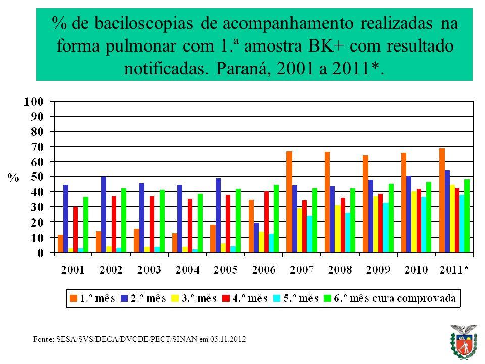 % de baciloscopias de acompanhamento realizadas na forma pulmonar com 1.ª amostra BK+ com resultado notificadas. Paraná, 2001 a 2011*. Fonte: SESA/SVS