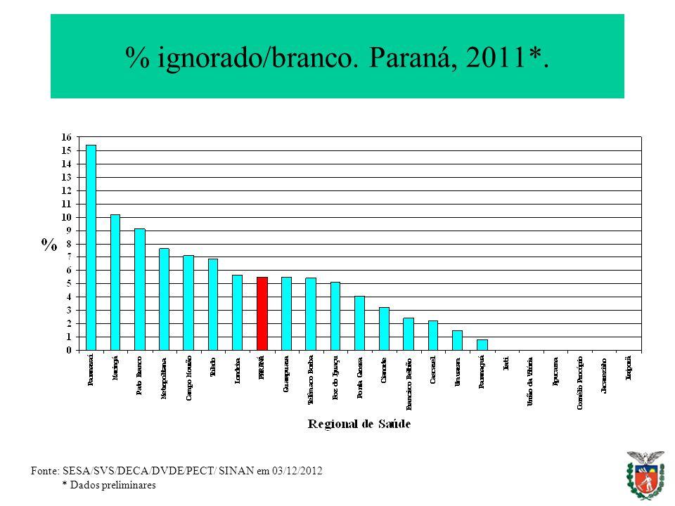% ignorado/branco. Paraná, 2011*. Fonte: SESA/SVS/DECA/DVDE/PECT/ SINAN em 03/12/2012 * Dados preliminares