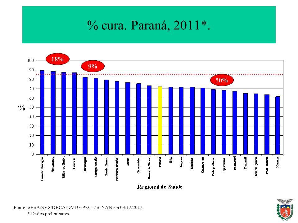 % cura. Paraná, 2011*. Fonte: SESA/SVS/DECA/DVDE/PECT/ SINAN em 03/12/2012 * Dados preliminares 18% 9% 50%