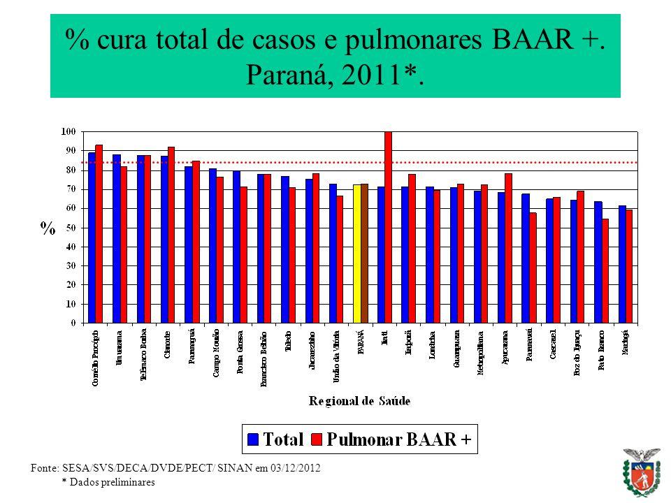 % cura total de casos e pulmonares BAAR +. Paraná, 2011*. Fonte: SESA/SVS/DECA/DVDE/PECT/ SINAN em 03/12/2012 * Dados preliminares