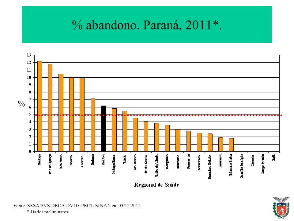 % abandono. Paraná, 2011*. Fonte: SESA/SVS/DECA/DVDE/PECT/ SINAN em 03/12/2012 * Dados preliminares