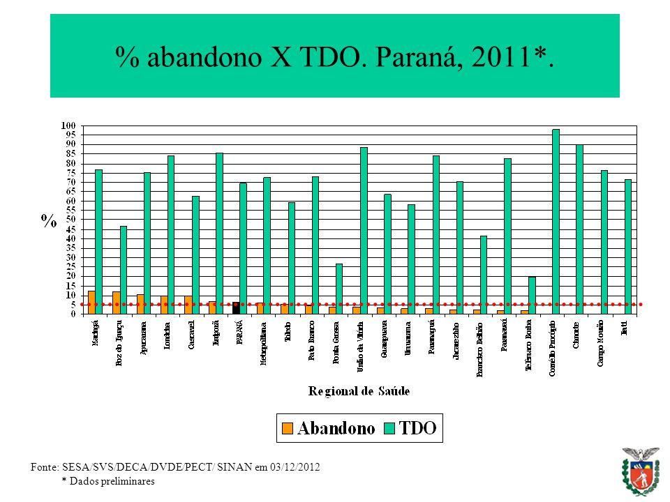 % abandono X TDO. Paraná, 2011*. Fonte: SESA/SVS/DECA/DVDE/PECT/ SINAN em 03/12/2012 * Dados preliminares
