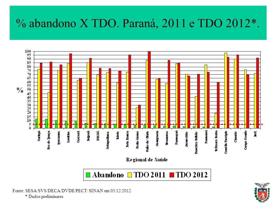 % abandono X TDO. Paraná, 2011 e TDO 2012*. Fonte: SESA/SVS/DECA/DVDE/PECT/ SINAN em 03/12/2012 * Dados preliminares