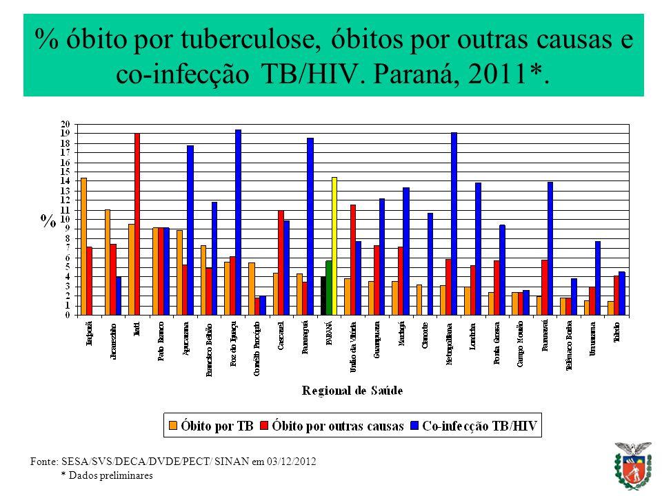 % óbito por tuberculose, óbitos por outras causas e co-infecção TB/HIV. Paraná, 2011*. Fonte: SESA/SVS/DECA/DVDE/PECT/ SINAN em 03/12/2012 * Dados pre