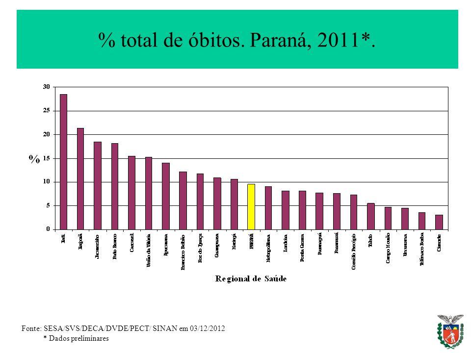 % total de óbitos. Paraná, 2011*. Fonte: SESA/SVS/DECA/DVDE/PECT/ SINAN em 03/12/2012 * Dados preliminares