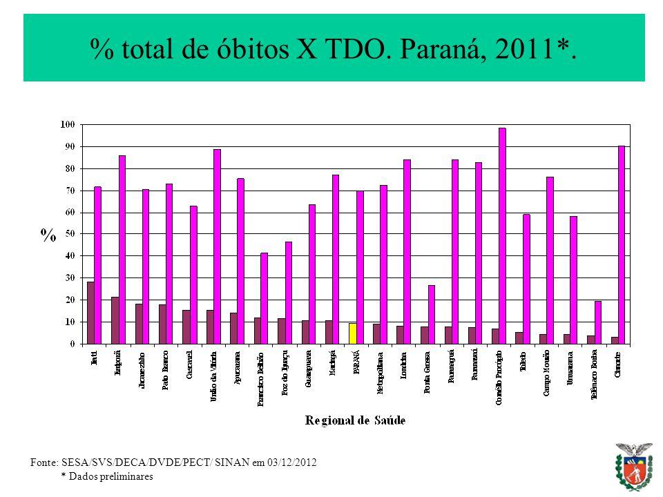 % total de óbitos X TDO. Paraná, 2011*. Fonte: SESA/SVS/DECA/DVDE/PECT/ SINAN em 03/12/2012 * Dados preliminares