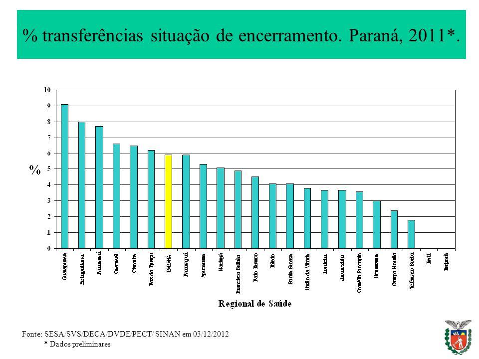 % transferências situação de encerramento. Paraná, 2011*. Fonte: SESA/SVS/DECA/DVDE/PECT/ SINAN em 03/12/2012 * Dados preliminares