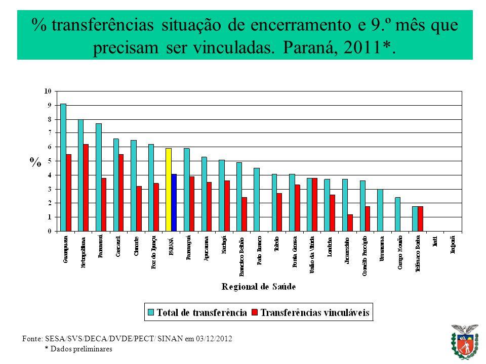 % transferências situação de encerramento e 9.º mês que precisam ser vinculadas. Paraná, 2011*. Fonte: SESA/SVS/DECA/DVDE/PECT/ SINAN em 03/12/2012 *