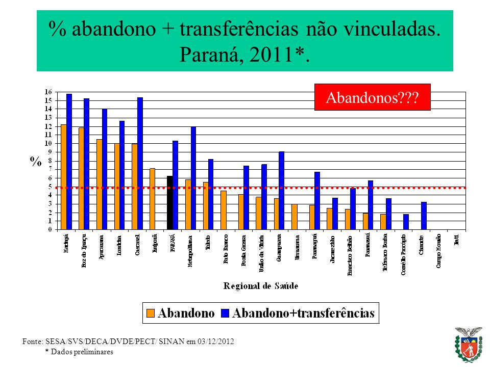 % abandono + transferências não vinculadas. Paraná, 2011*. Fonte: SESA/SVS/DECA/DVDE/PECT/ SINAN em 03/12/2012 * Dados preliminares Abandonos???