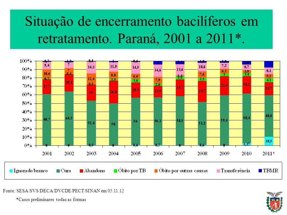 Situação de encerramento bacilíferos em retratamento. Paraná, 2001 a 2011*. Fonte: SESA/SVS/DECA/DVCDE/PECT/SINAN em 05.11.12 *Casos preliminares toda