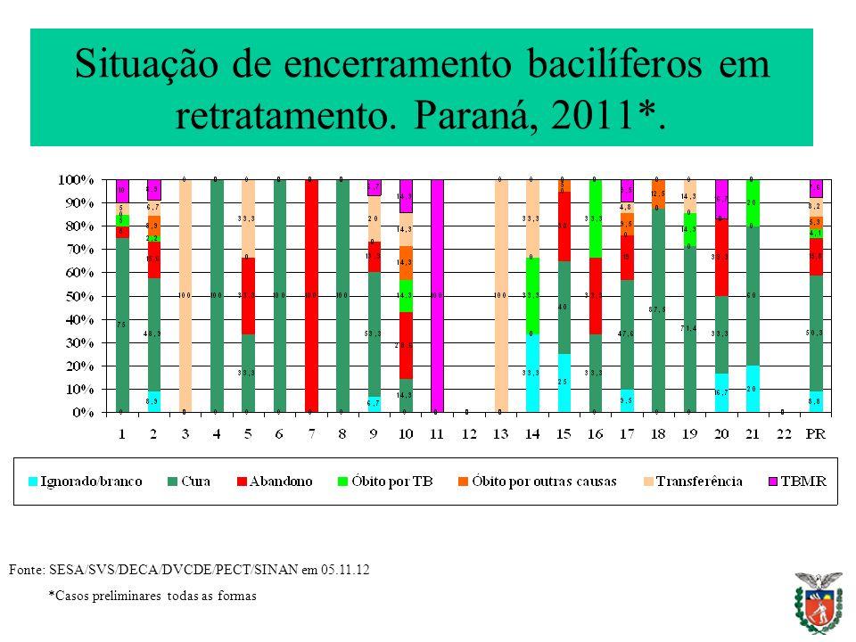 Situação de encerramento bacilíferos em retratamento. Paraná, 2011*. Fonte: SESA/SVS/DECA/DVCDE/PECT/SINAN em 05.11.12 *Casos preliminares todas as fo