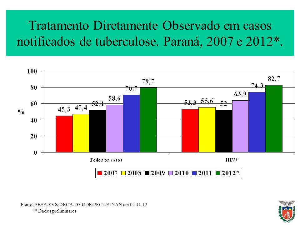 Tratamento Diretamente Observado em casos notificados de tuberculose. Paraná, 2007 e 2012*. Fonte: SESA/SVS/DECA/DVCDE/PECT/SINAN em 05.11.12 * Dados