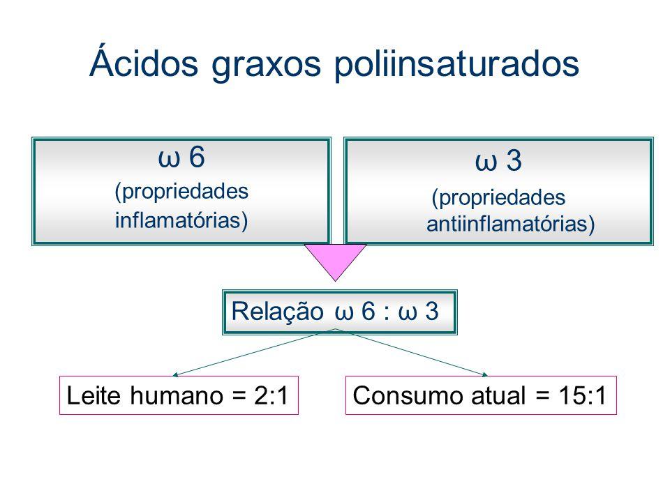 Ácidos graxos poliinsaturados ω 6 (propriedades inflamatórias) ω 3 (propriedades antiinflamatórias) Relação ω 6 : ω 3 Leite humano = 2:1Consumo atual = 15:1