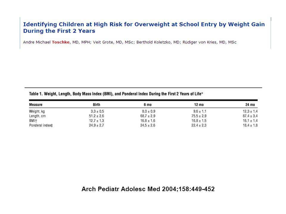 Ganho de peso maior que 9764g do nascimento até 24 meses, foi o melhor preditor de sobrepeso/obesidade na idade escolar (or = 5,7 /IC 95%) Arch Pediatr Adolesc Med 2004;158:449-452