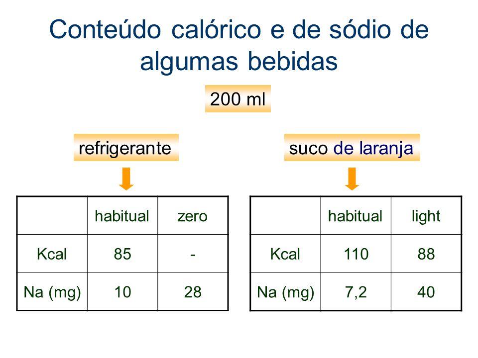 Conteúdo calórico e de sódio de algumas bebidas habitualzero Kcal85- Na (mg)1028 habituallight Kcal11088 Na (mg)7,240 refrigerantesuco de laranja 200 ml