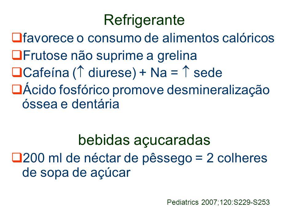 Refrigerante favorece o consumo de alimentos calóricos Frutose não suprime a grelina Cafeína ( diurese) + Na = sede Ácido fosfórico promove desmineralização óssea e dentária bebidas açucaradas 200 ml de néctar de pêssego = 2 colheres de sopa de açúcar Pediatrics 2007;120:S229-S253