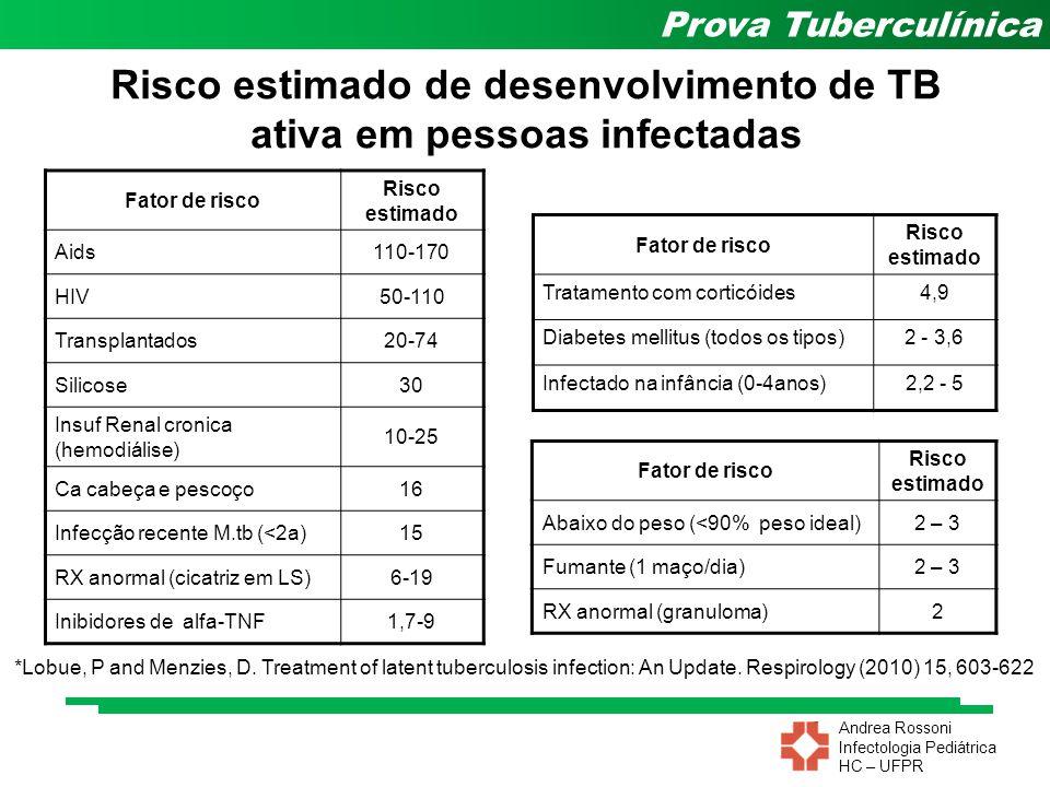 Andrea Rossoni Infectologia Pediátrica HC – UFPR Prova Tuberculínica Risco estimado de desenvolvimento de TB ativa em pessoas infectadas Fator de risc