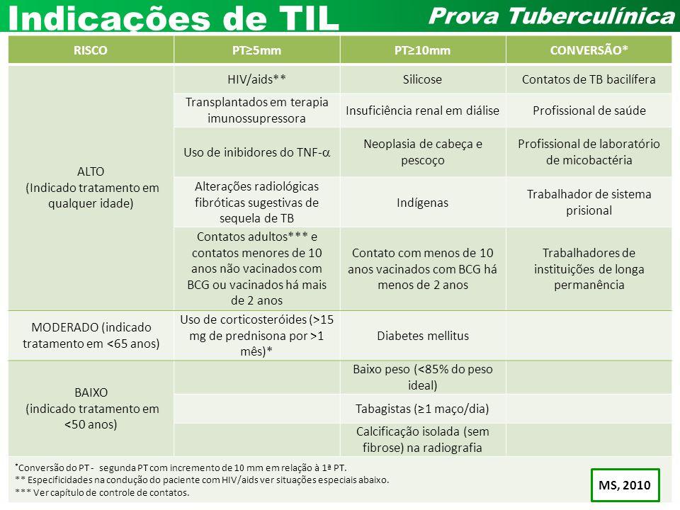 Andrea Rossoni Infectologia Pediátrica HC – UFPR Prova Tuberculínica Indicações de TIL RISCOPT5mmPT10mmCONVERSÃO* ALTO (Indicado tratamento em qualque