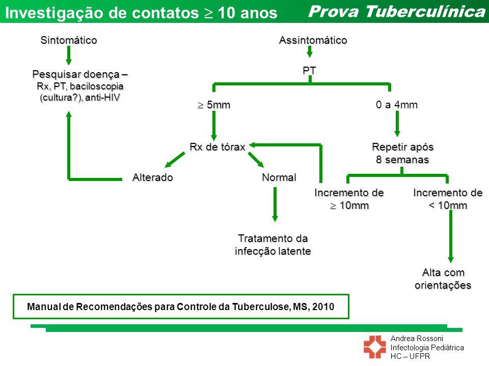 Andrea Rossoni Infectologia Pediátrica HC – UFPR Prova TuberculínicaAssintomáticoSintomático PT Alterado Rx de tórax Normal Pesquisar doença – Rx, PT,