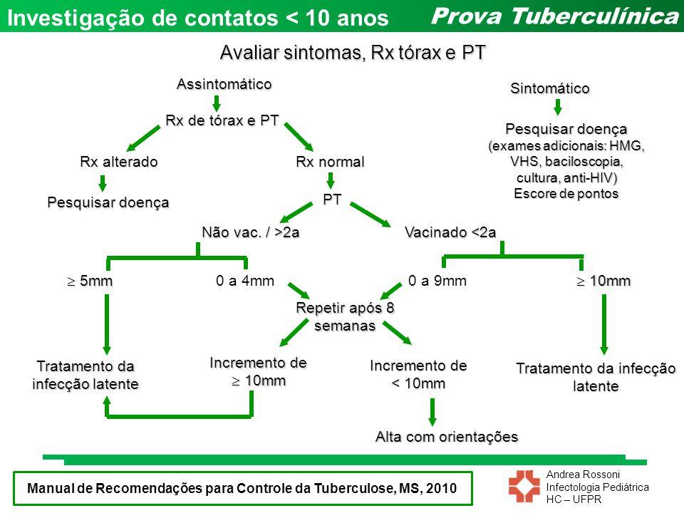 Andrea Rossoni Infectologia Pediátrica HC – UFPR Prova TuberculínicaAssintomático Sintomático PT Rx alterado Rx de tórax e PT Não vac. / >2a Rx normal