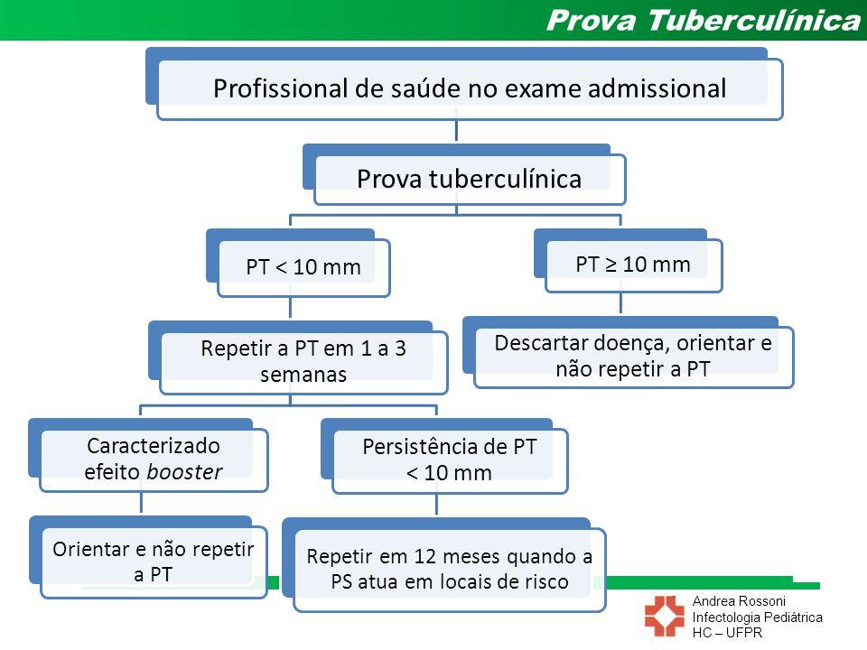 Andrea Rossoni Infectologia Pediátrica HC – UFPR Prova Tuberculínica Profissional de saúde no exame admissional Prova tuberculínica PT < 10 mm Repetir