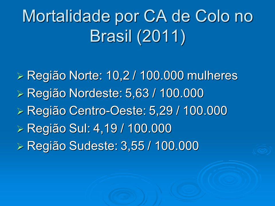 Mortalidade por CA de Colo no Brasil (2011) Região Norte: 10,2 / 100.000 mulheres Região Norte: 10,2 / 100.000 mulheres Região Nordeste: 5,63 / 100.000 Região Nordeste: 5,63 / 100.000 Região Centro-Oeste: 5,29 / 100.000 Região Centro-Oeste: 5,29 / 100.000 Região Sul: 4,19 / 100.000 Região Sul: 4,19 / 100.000 Região Sudeste: 3,55 / 100.000 Região Sudeste: 3,55 / 100.000
