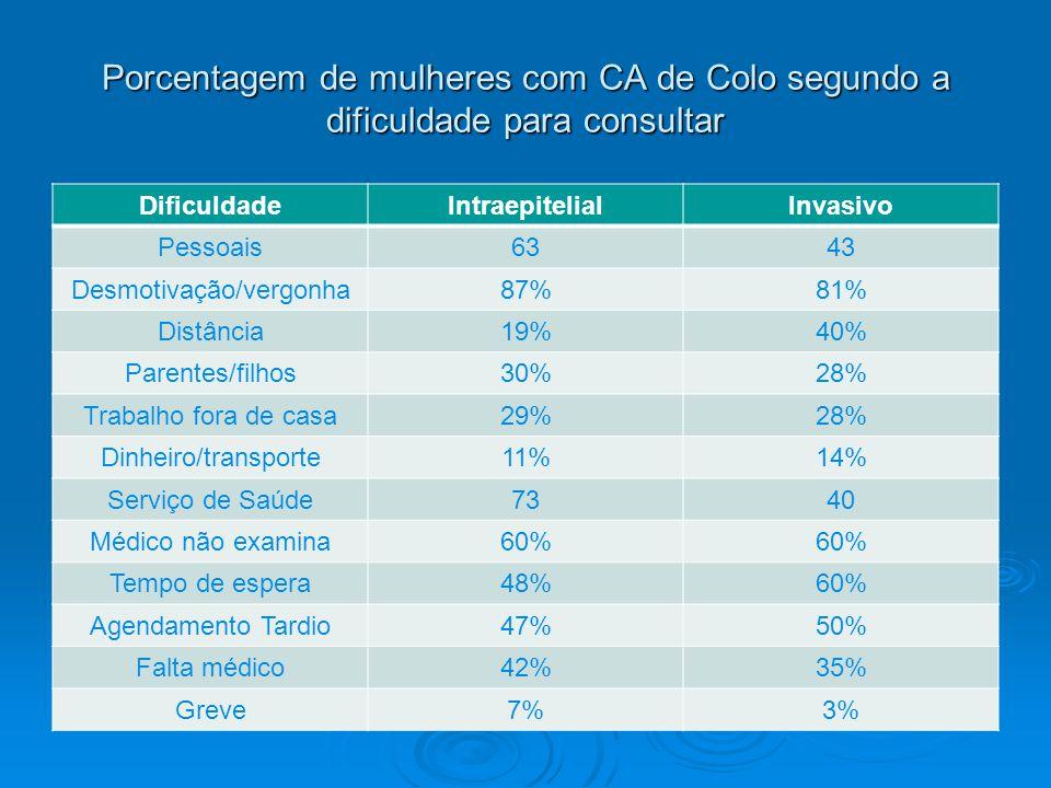 Porcentagem de mulheres com CA de Colo segundo a dificuldade para consultar DificuldadeIntraepitelialInvasivo Pessoais6343 Desmotivação/vergonha87%81% Distância19%40% Parentes/filhos30%28% Trabalho fora de casa29%28% Dinheiro/transporte11%14% Serviço de Saúde7340 Médico não examina60% Tempo de espera48%60% Agendamento Tardio47%50% Falta médico42%35% Greve7%3%