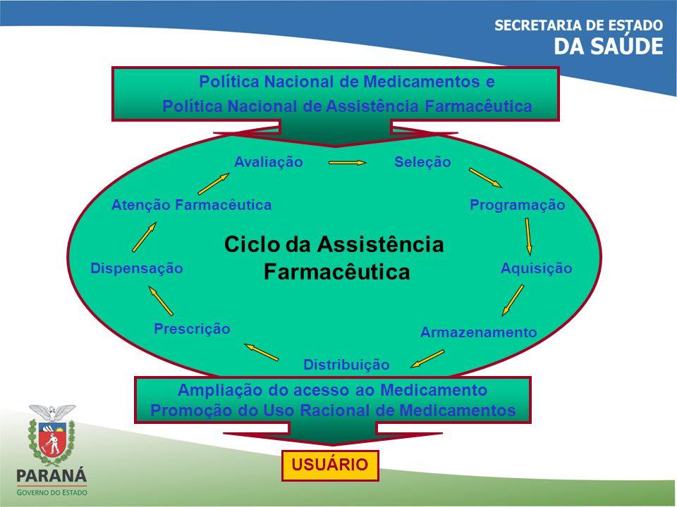 Ciclo da Assistência Farmacêutica AvaliaçãoSeleção Atenção Farmacêutica AquisiçãoDispensação Prescrição Programação Distribuição Armazenamento Polític