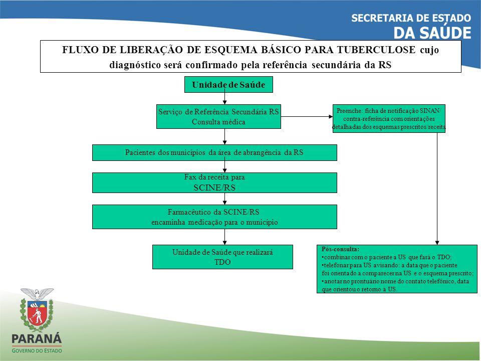 FLUXO DE LIBERAÇÃO DE ESQUEMA BÁSICO PARA TUBERCULOSE cujo diagnóstico será confirmado pela referência secundária da RS Unidade de Saúde Serviço de Re