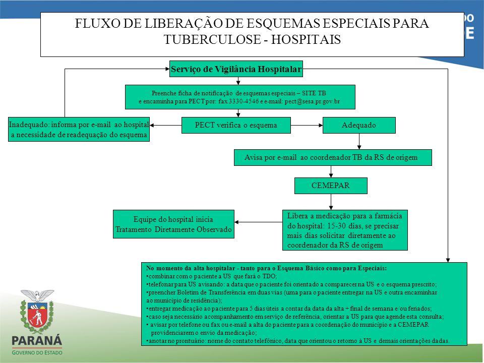 FLUXO DE LIBERAÇÃO DE ESQUEMAS ESPECIAIS PARA TUBERCULOSE - HOSPITAIS Serviço de Vigilância Hospitalar Preenche ficha de notificação de esquemas espec